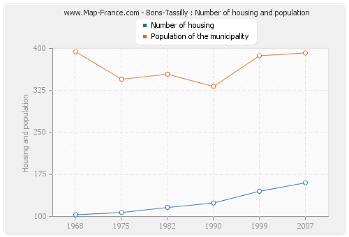 Bons-Tassilly : Number of housing and population