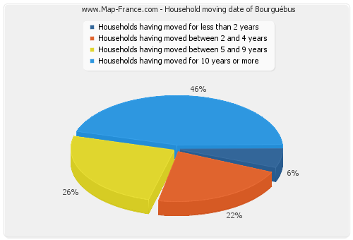 Household moving date of Bourguébus