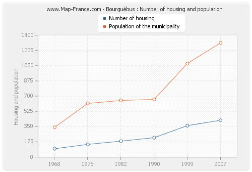 Bourguébus : Number of housing and population