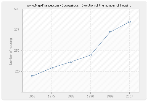 Bourguébus : Evolution of the number of housing