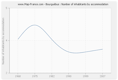 Bourguébus : Number of inhabitants by accommodation
