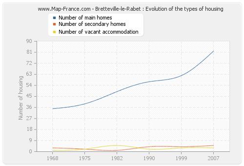 Bretteville-le-Rabet : Evolution of the types of housing