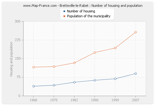 Bretteville-le-Rabet : Number of housing and population