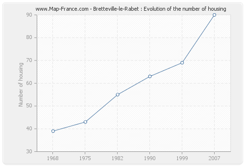 Bretteville-le-Rabet : Evolution of the number of housing