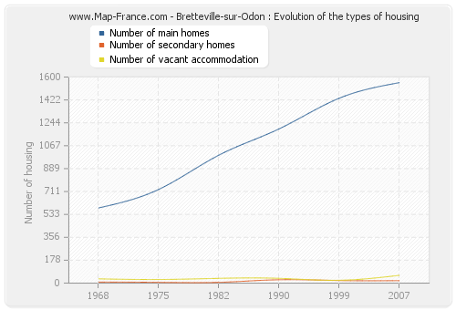 Bretteville-sur-Odon : Evolution of the types of housing