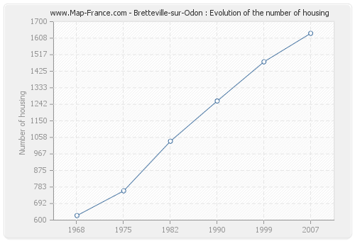 Bretteville-sur-Odon : Evolution of the number of housing