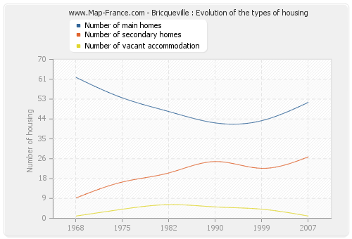 Bricqueville : Evolution of the types of housing
