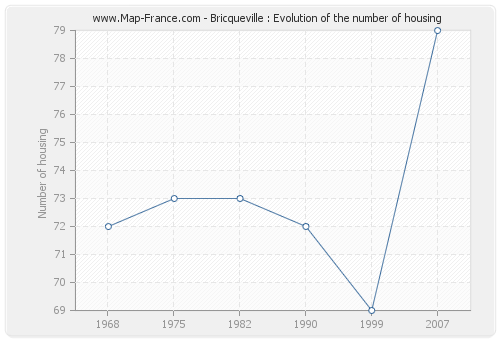 Bricqueville : Evolution of the number of housing