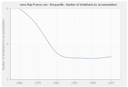 Bricqueville : Number of inhabitants by accommodation