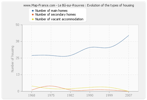 Le Bû-sur-Rouvres : Evolution of the types of housing