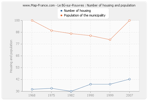 Le Bû-sur-Rouvres : Number of housing and population