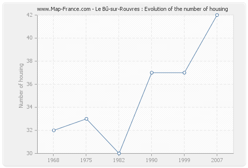 Le Bû-sur-Rouvres : Evolution of the number of housing