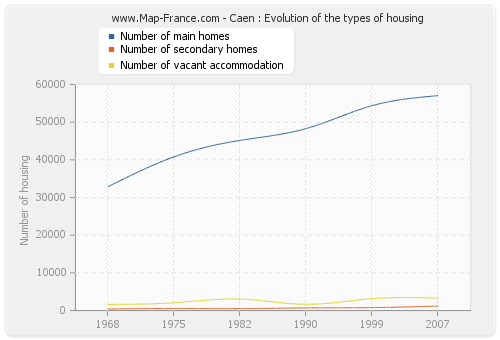 Caen : Evolution of the types of housing