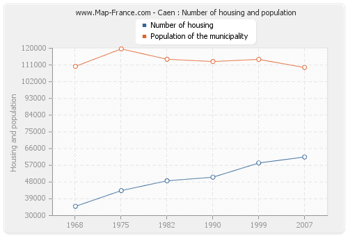 Caen : Number of housing and population