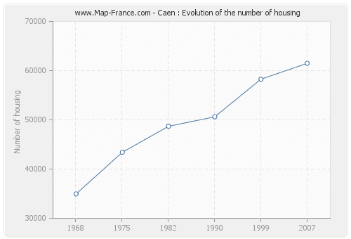 Caen : Evolution of the number of housing