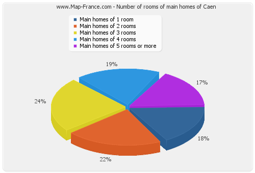 Number of rooms of main homes of Caen