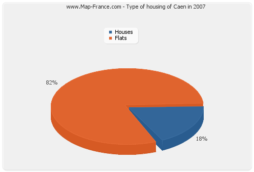 Type of housing of Caen in 2007