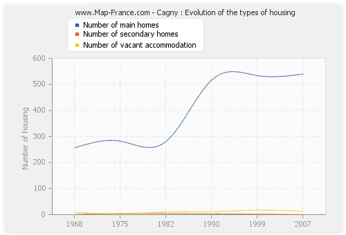 Cagny : Evolution of the types of housing