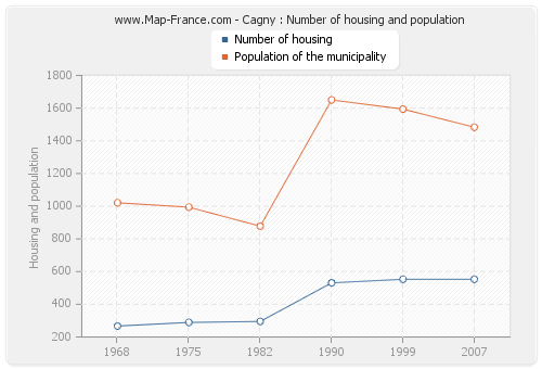 Cagny : Number of housing and population