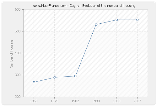 Cagny : Evolution of the number of housing
