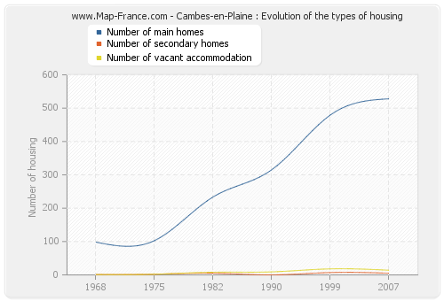 Cambes-en-Plaine : Evolution of the types of housing
