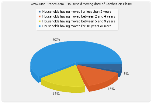 Household moving date of Cambes-en-Plaine