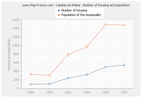 Cambes-en-Plaine : Number of housing and population