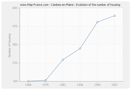 Cambes-en-Plaine : Evolution of the number of housing