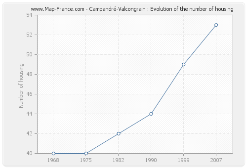 Campandré-Valcongrain : Evolution of the number of housing