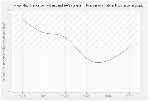 Campandré-Valcongrain : Number of inhabitants by accommodation