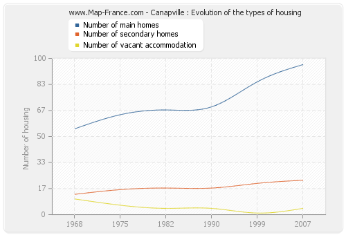 Canapville : Evolution of the types of housing