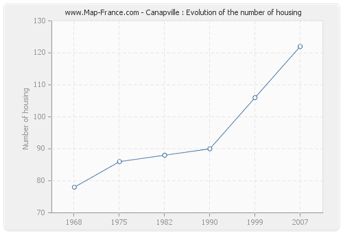 Canapville : Evolution of the number of housing