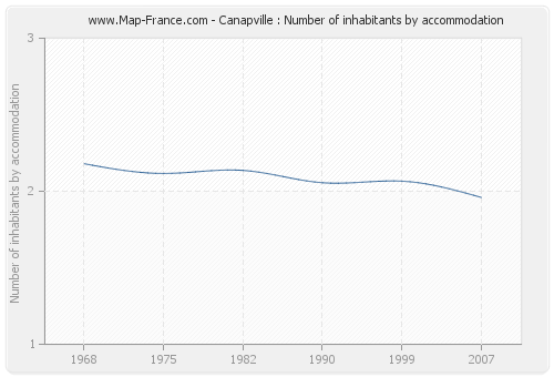 Canapville : Number of inhabitants by accommodation