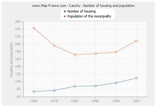Canchy : Number of housing and population