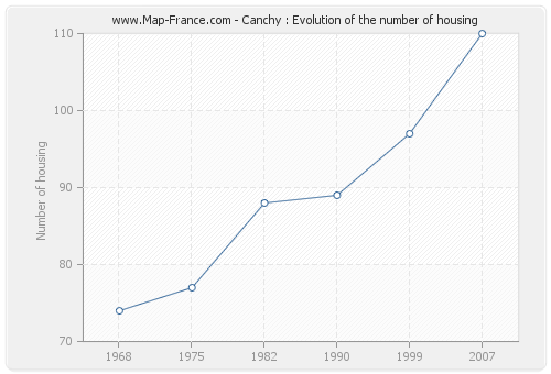 Canchy : Evolution of the number of housing