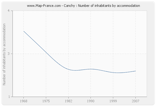 Canchy : Number of inhabitants by accommodation