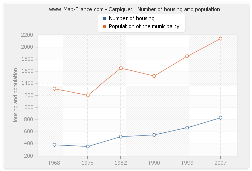 Carpiquet : Number of housing and population