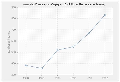 Carpiquet : Evolution of the number of housing