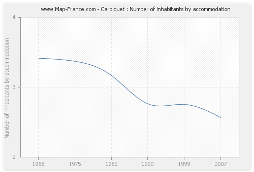 Carpiquet : Number of inhabitants by accommodation