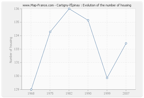 Cartigny-l'Épinay : Evolution of the number of housing
