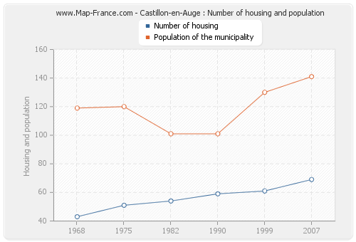 Castillon-en-Auge : Number of housing and population