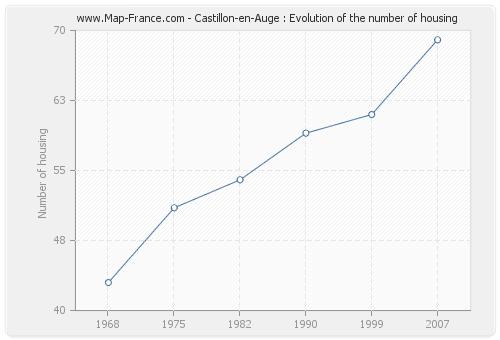 Castillon-en-Auge : Evolution of the number of housing