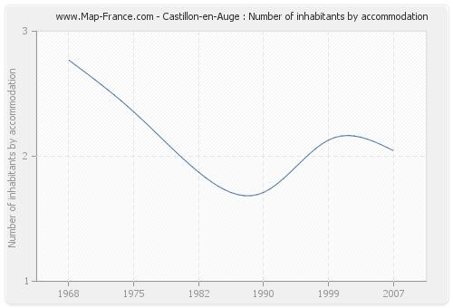 Castillon-en-Auge : Number of inhabitants by accommodation