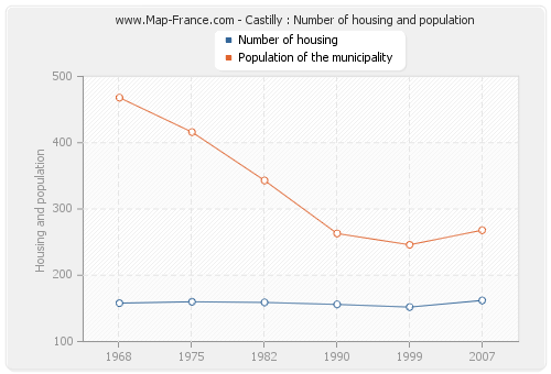 Castilly : Number of housing and population