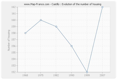 Castilly : Evolution of the number of housing