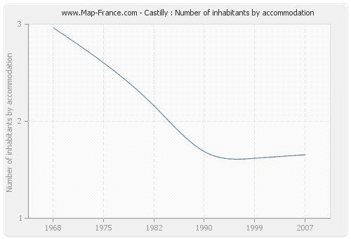 Castilly : Number of inhabitants by accommodation