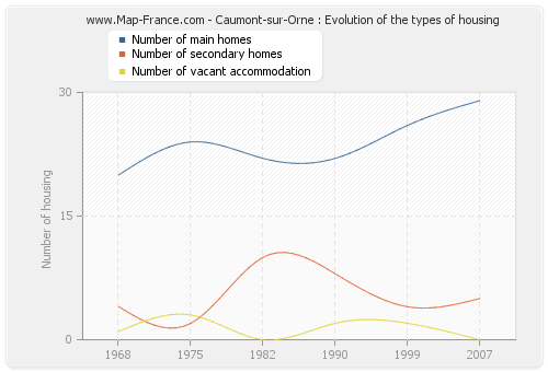 Caumont-sur-Orne : Evolution of the types of housing