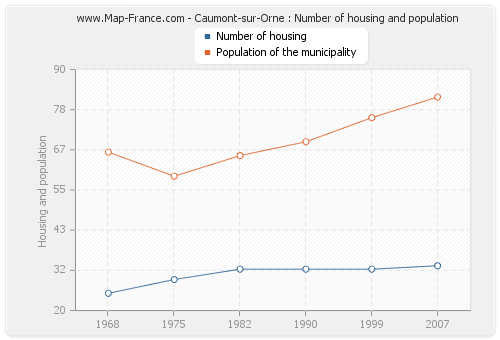 Caumont-sur-Orne : Number of housing and population
