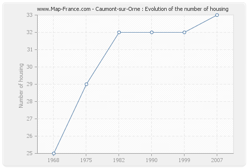 Caumont-sur-Orne : Evolution of the number of housing