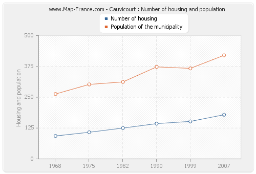 Cauvicourt : Number of housing and population